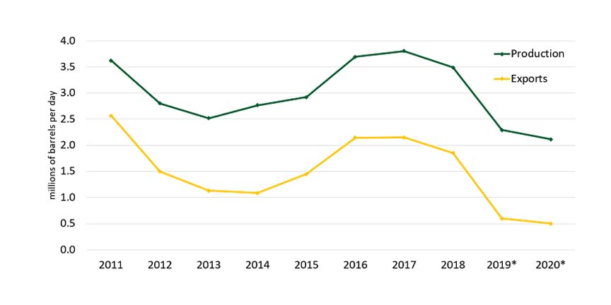 Oil production in Iran during 2019
