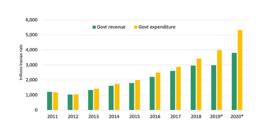 increasing fiscal deficit in Iran