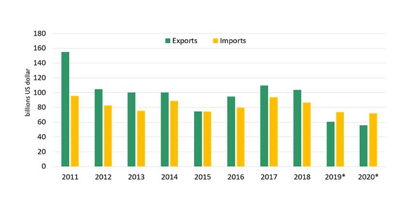 Iran shrinking worldwide trade